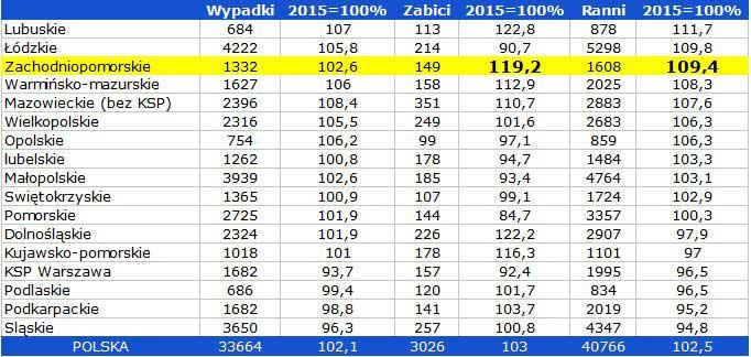Liczba wypadków drogowych w roku 2016